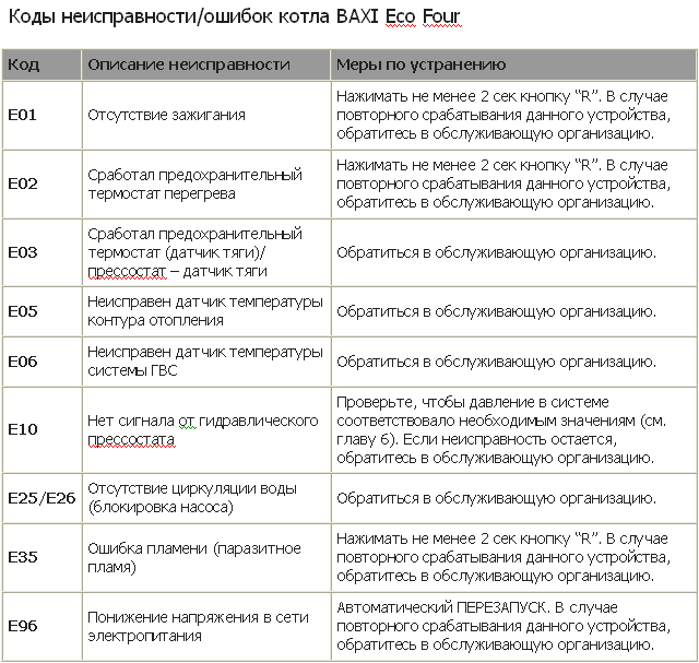 Таблица кодов ошибок