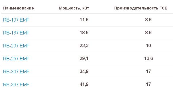 Таблица характеристик Rinnai EMF