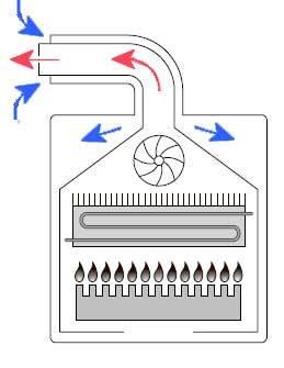 Принцип работы турбированной горелки