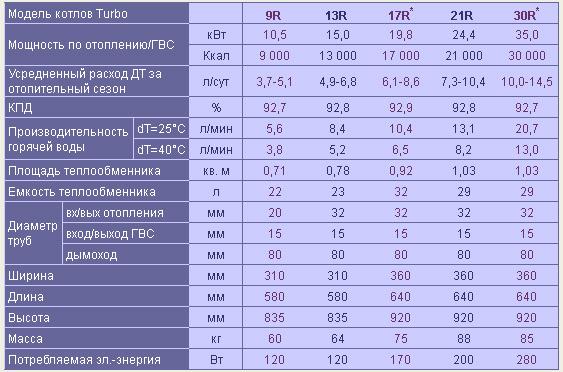 Характеристики дизельных котлов TURBO