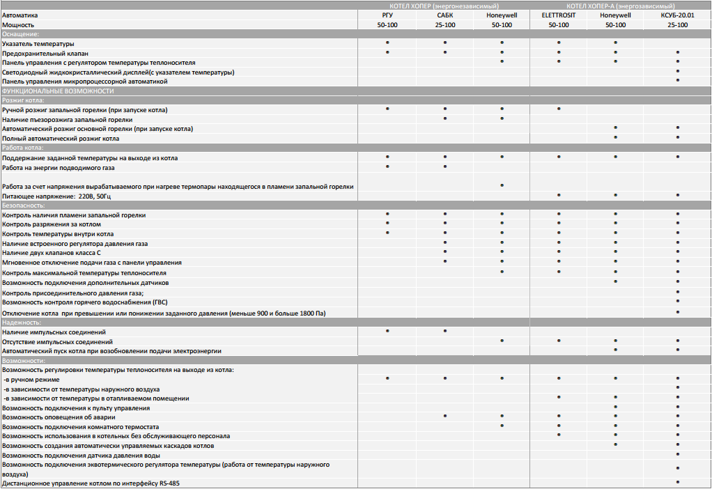 Технические характеристики модификаций