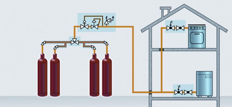 Установка отопительной системы на балонном газе