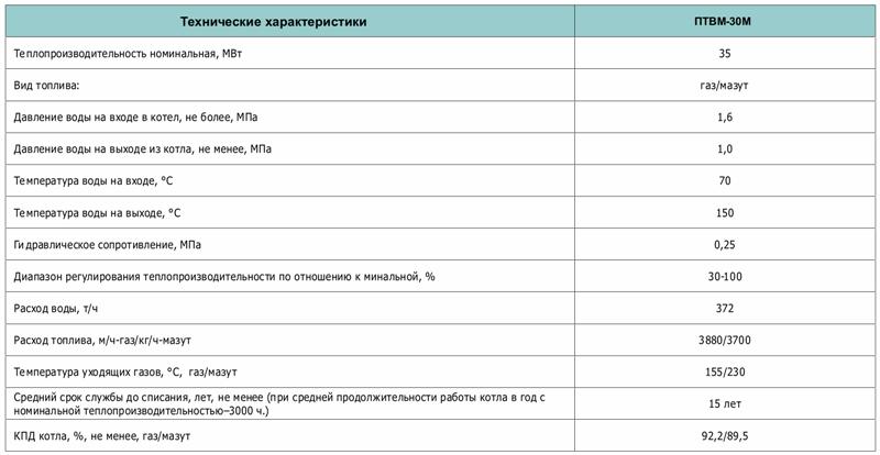 Параметры водогрейного агрегата ПТВМ-30
