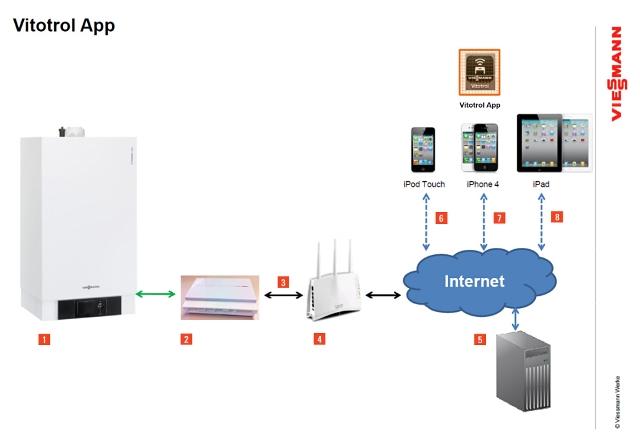 Программно-аппаратный комплекс Vitorol App