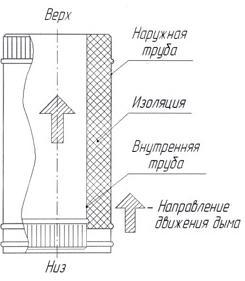 Конструкция двухстенного дымохода