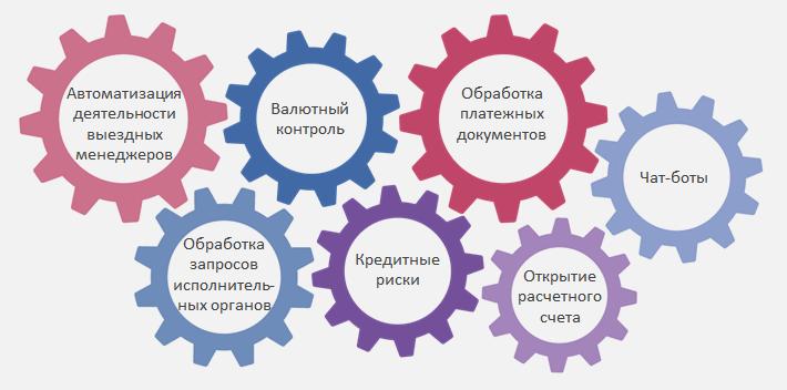 Основные_коммерческие_сферы_применения_технологий_искусственного_интеллекта_02